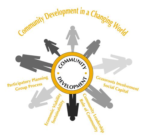Community Development Academy