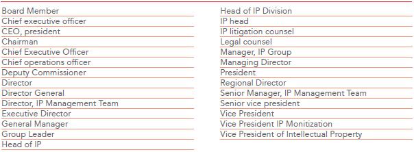 KR Job titles