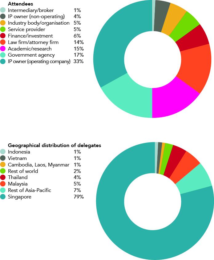 STO-2112 IPBC Southeast Asia Attendee Charts