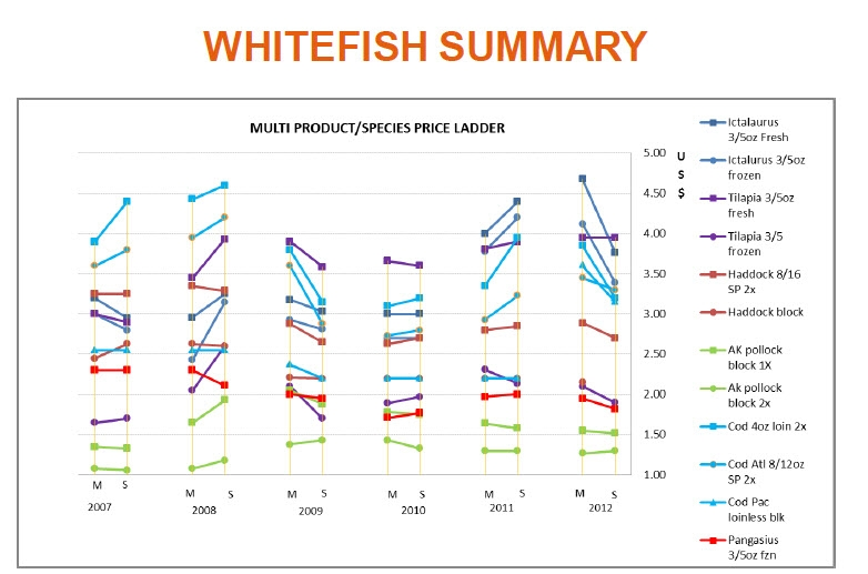 White Fish Price Ladder