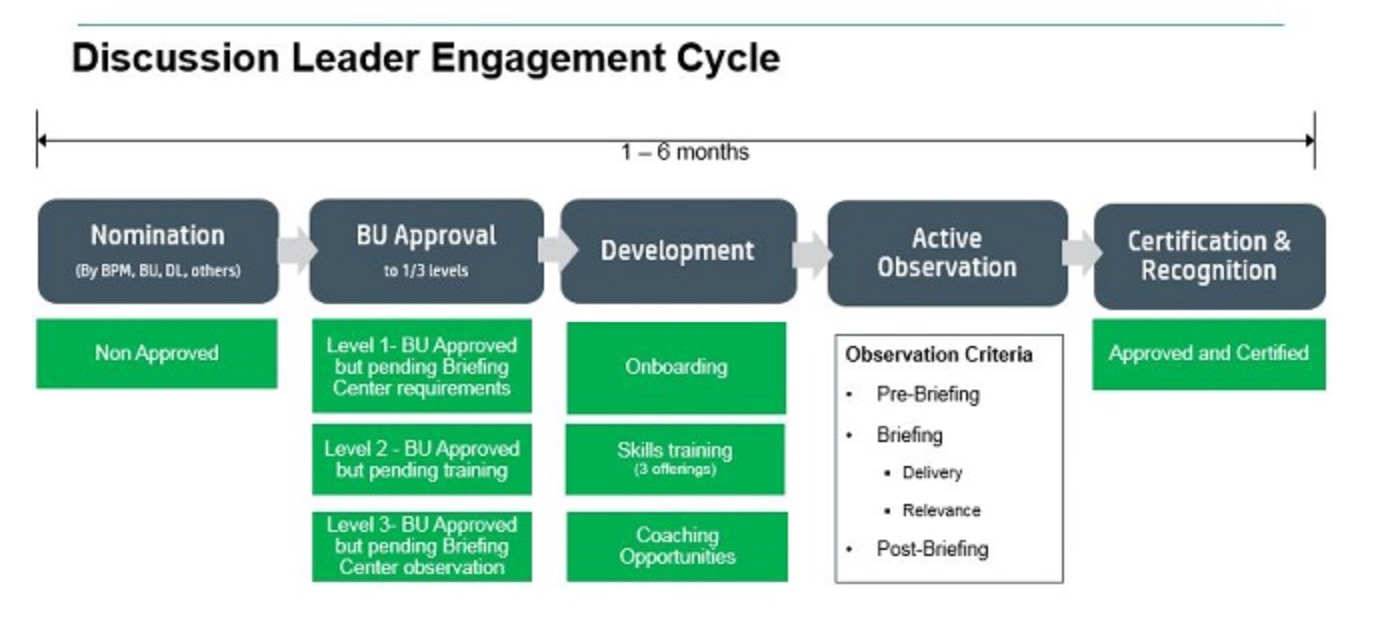 Discussion Leader Engagement Cycle