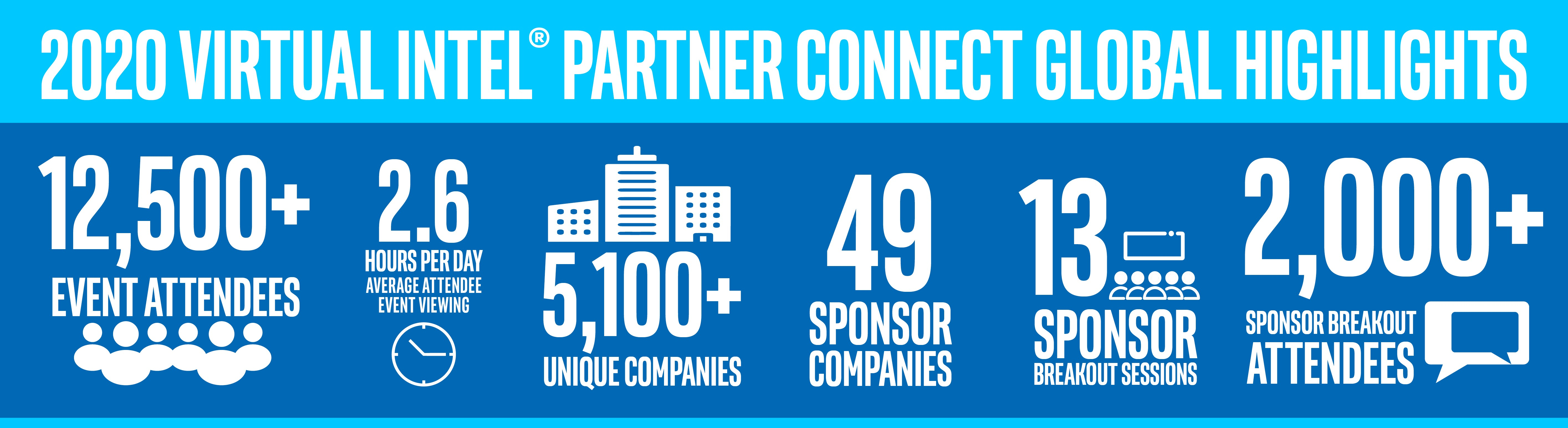 Global 2021 Spring Virtual Intel Partner Connect